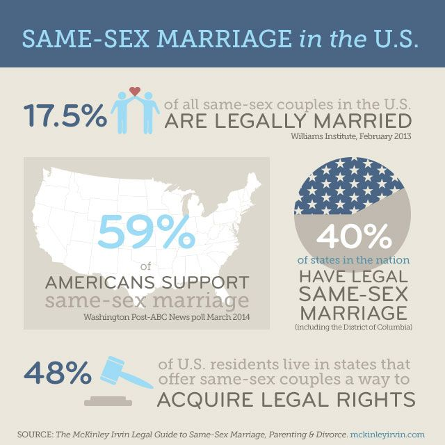 Same sex marriage parent adoption illinois